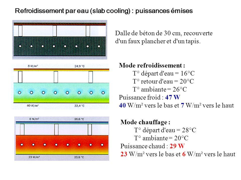 Refroidissement par eau (slab cooling) : puissances émises