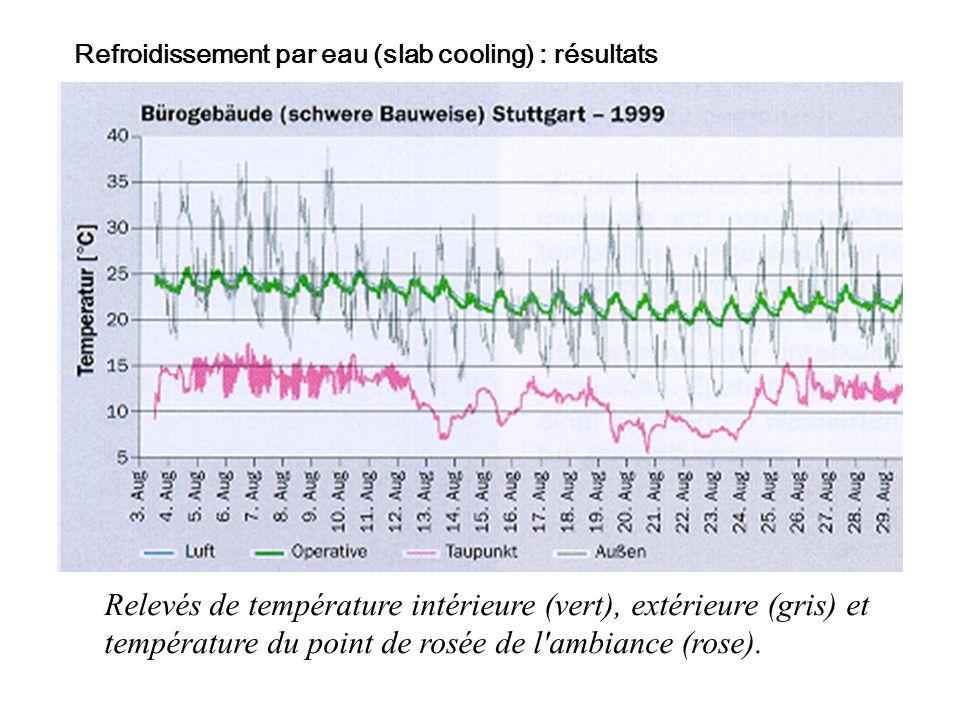 Refroidissement par eau (slab cooling) : résultats