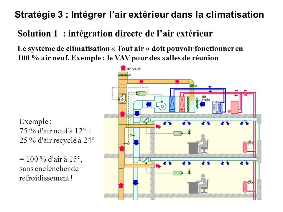 Stratégie 3 : Intégrer l'air extérieur dans la climatisation