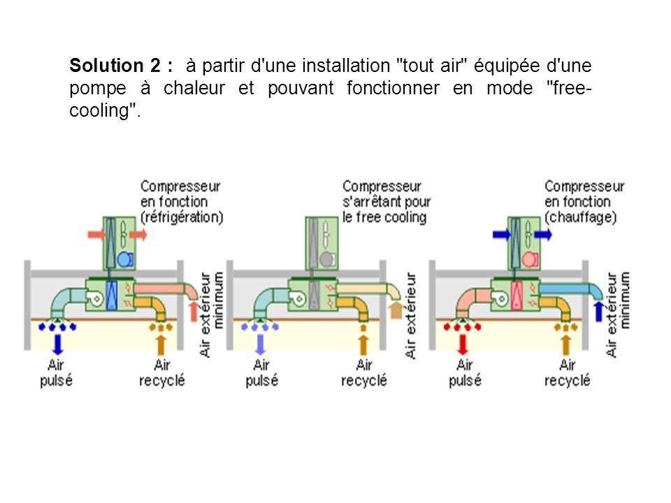 Solution 2 : à partir d une installation tout air équipée d une pompe à chaleur et pouvant fonctionner en mode free-cooling .