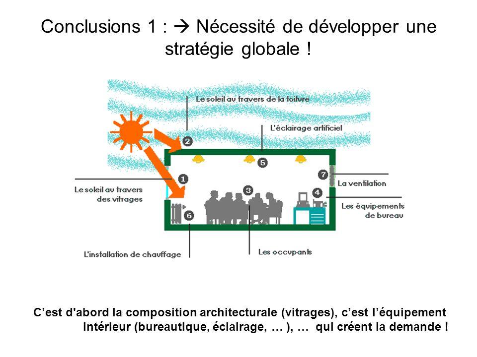 Conclusions 1 :  Nécessité de développer une stratégie globale !