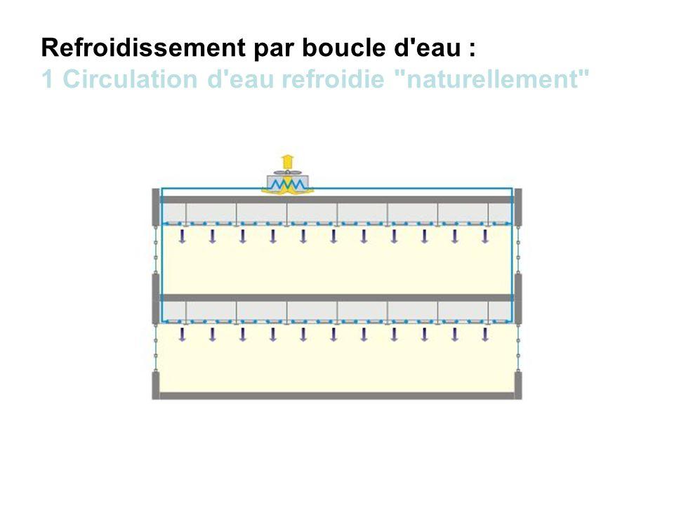 Refroidissement par boucle d eau : 1 Circulation d eau refroidie naturellement