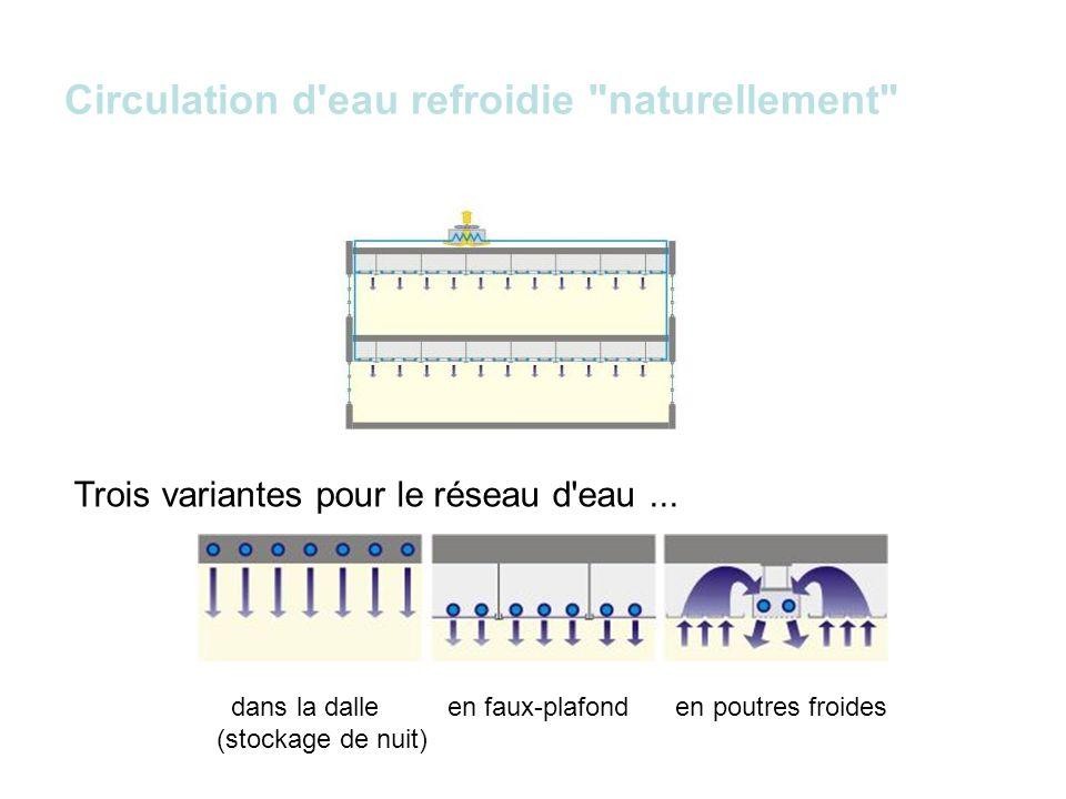 Circulation d eau refroidie naturellement