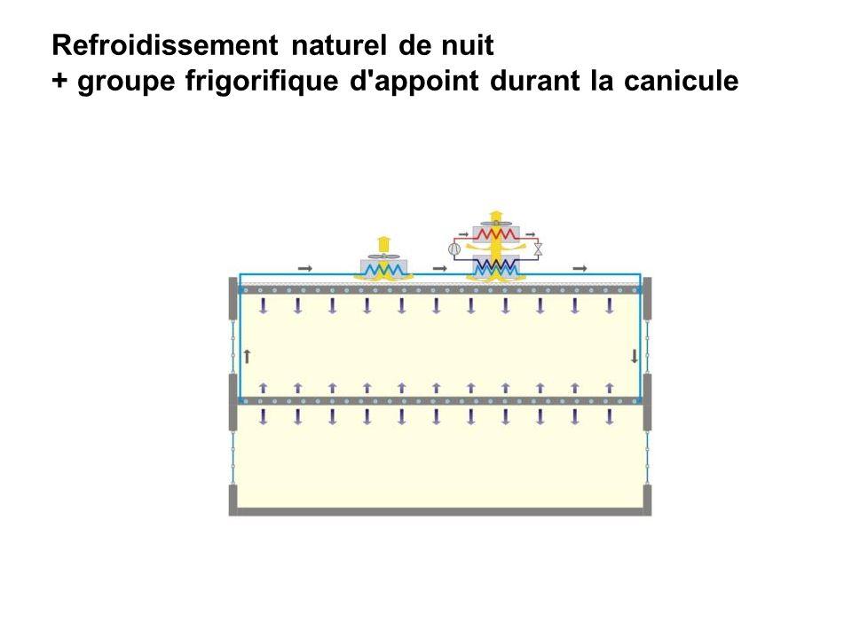 Refroidissement naturel de nuit + groupe frigorifique d appoint durant la canicule