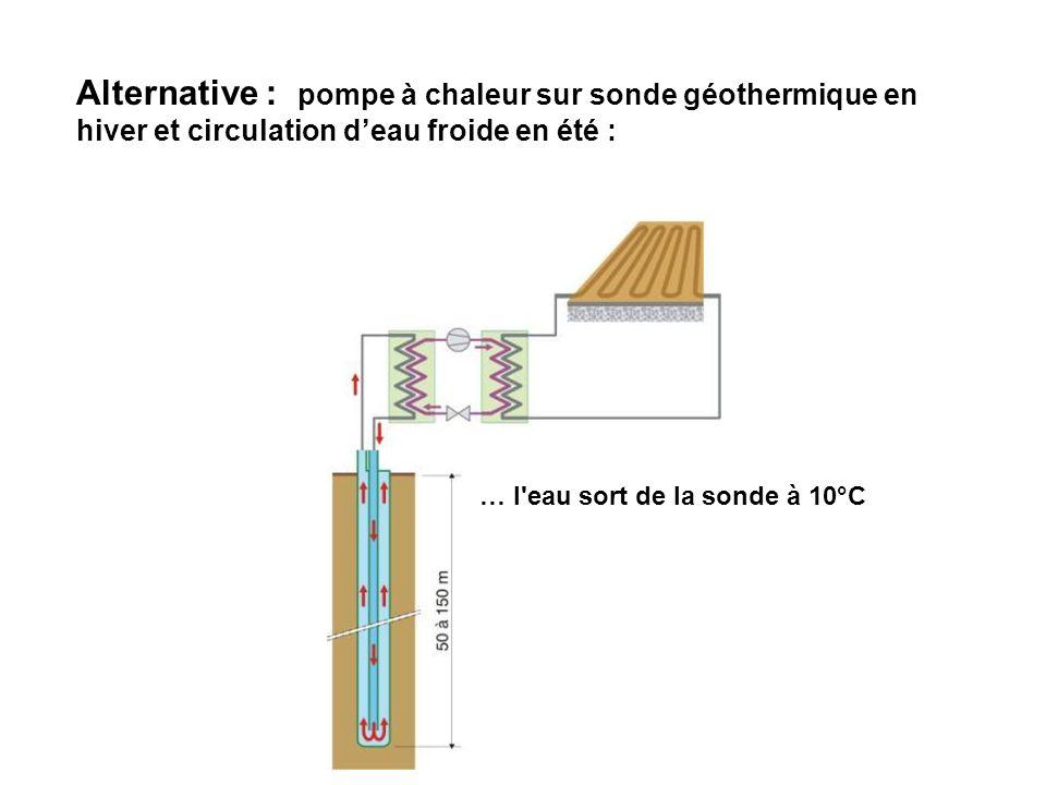 Alternative : pompe à chaleur sur sonde géothermique en hiver et circulation d'eau froide en été :