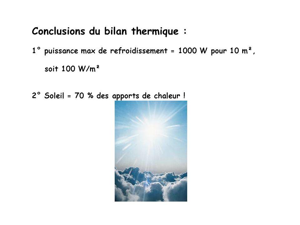 Conclusions du bilan thermique :