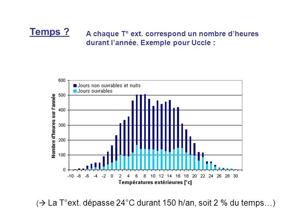 Temps A chaque T° ext. correspond un nombre d'heures durant l'année. Exemple pour Uccle :