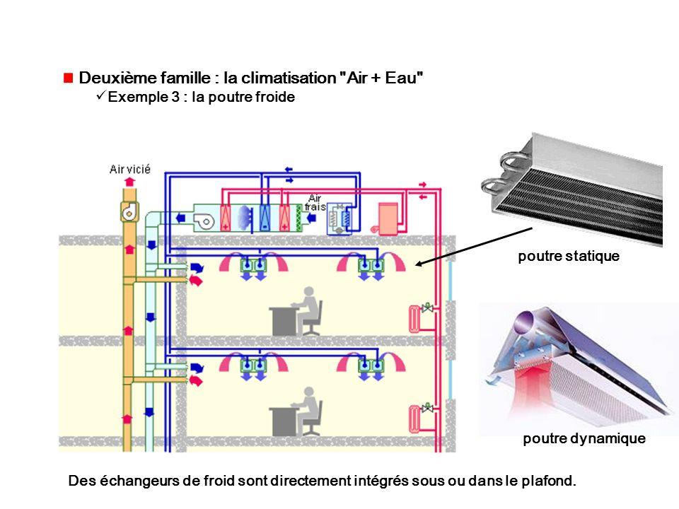 Deuxième famille : la climatisation Air + Eau