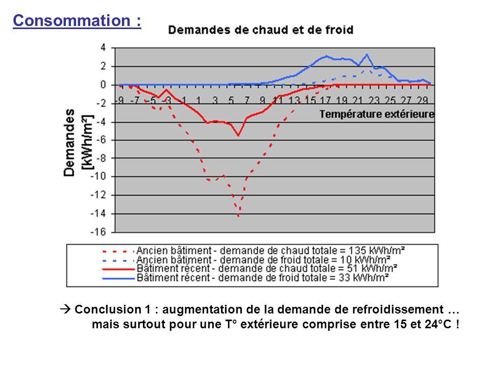 Consommation :  Conclusion 1 : augmentation de la demande de refroidissement … mais surtout pour une T° extérieure comprise entre 15 et 24°C !