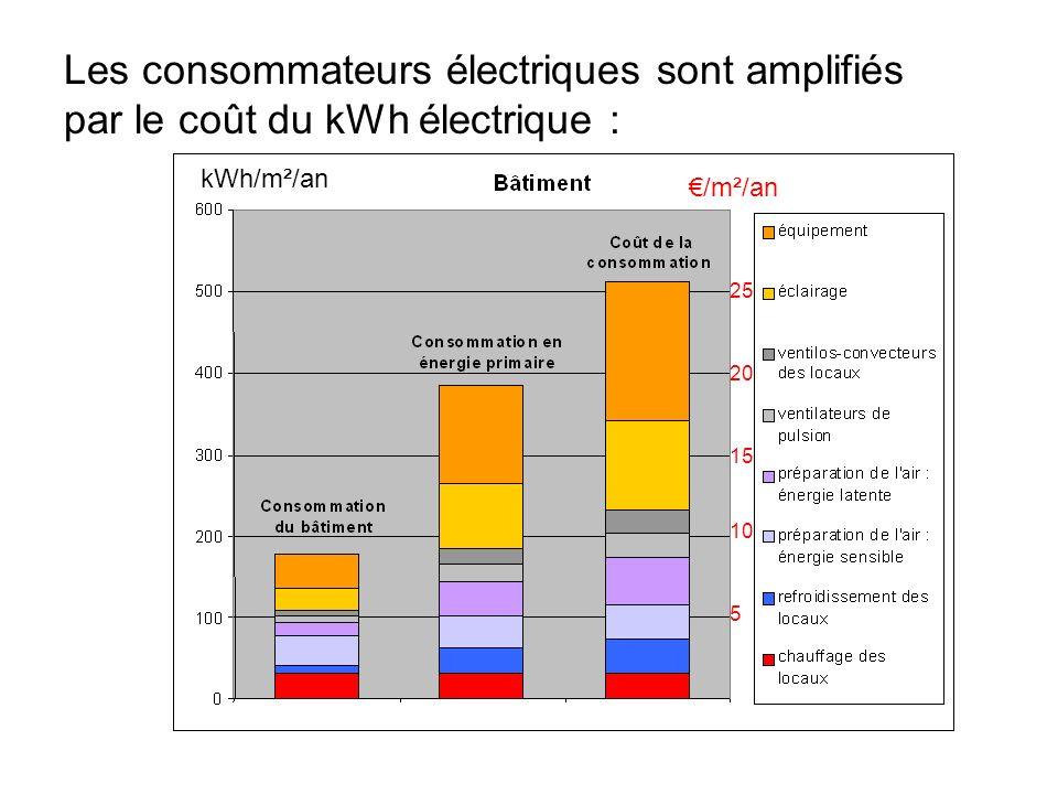Les consommateurs électriques sont amplifiés par le coût du kWh électrique :