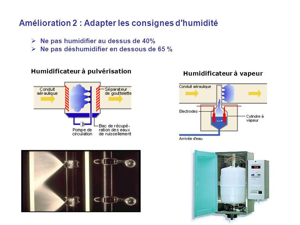 Humidificateur à pulvérisation Humidificateur à vapeur