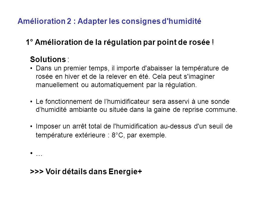1° Amélioration de la régulation par point de rosée !