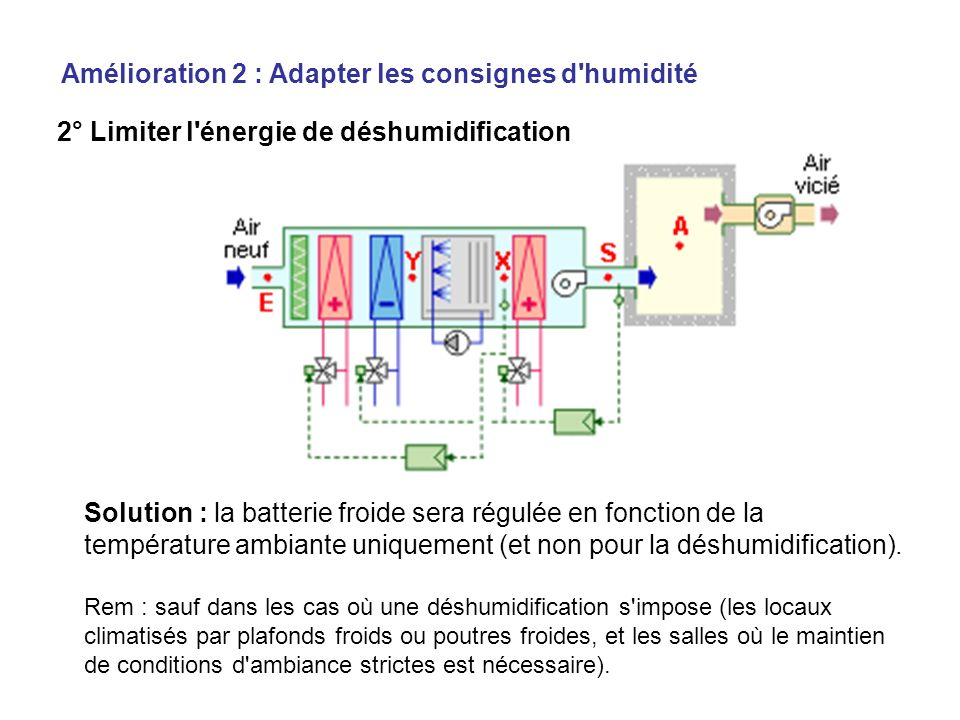 2° Limiter l énergie de déshumidification