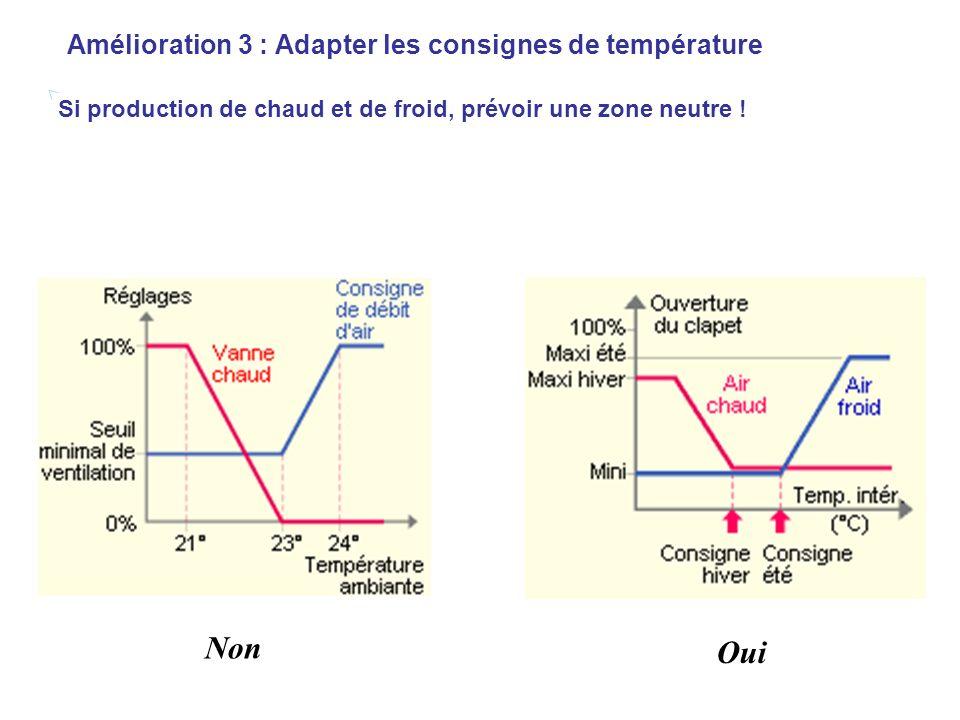Amélioration 3 : Adapter les consignes de température Si production de chaud et de froid, prévoir une zone neutre !