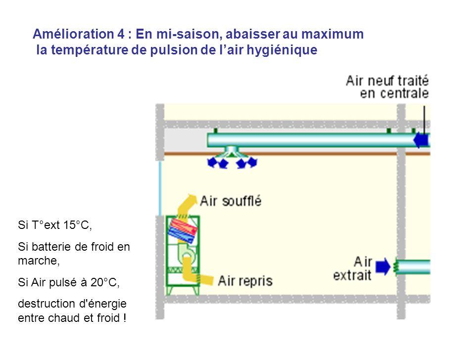 Amélioration 4 : En mi-saison, abaisser au maximum la température de pulsion de l'air hygiénique