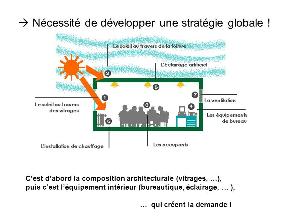  Nécessité de développer une stratégie globale !