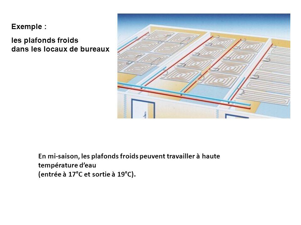 Exemple : les plafonds froids dans les locaux de bureaux.