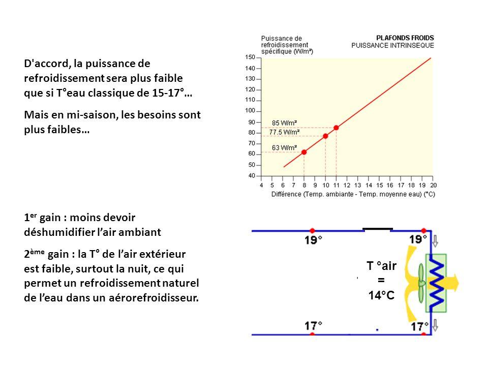 D accord, la puissance de refroidissement sera plus faible que si T°eau classique de 15-17°…