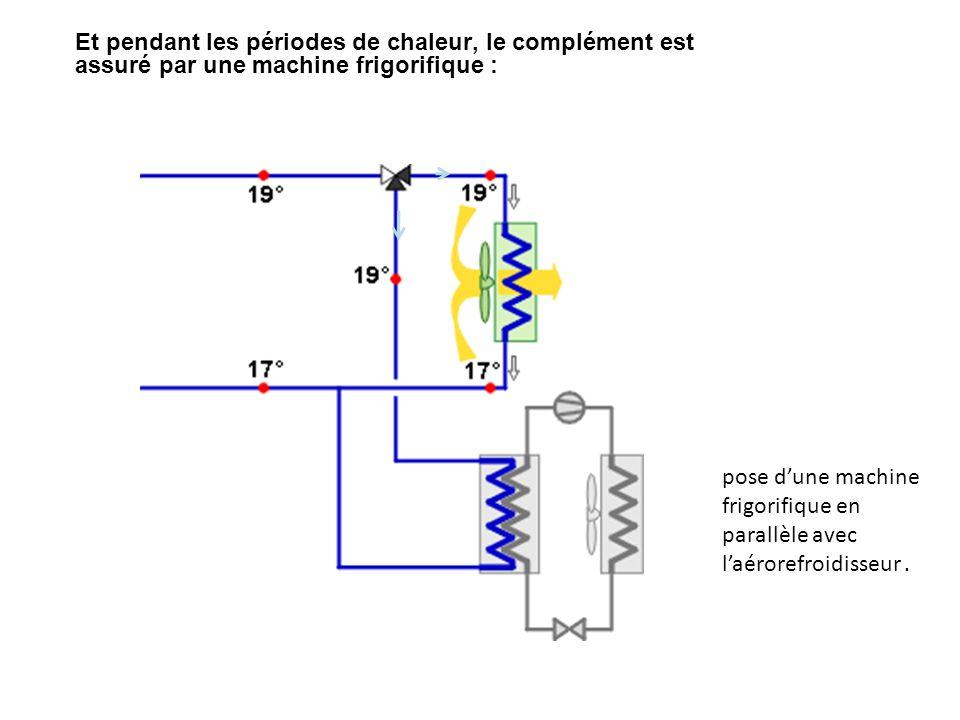 Et pendant les périodes de chaleur, le complément est assuré par une machine frigorifique :