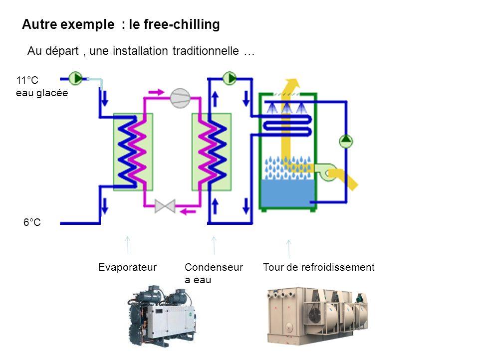Autre exemple : le free-chilling
