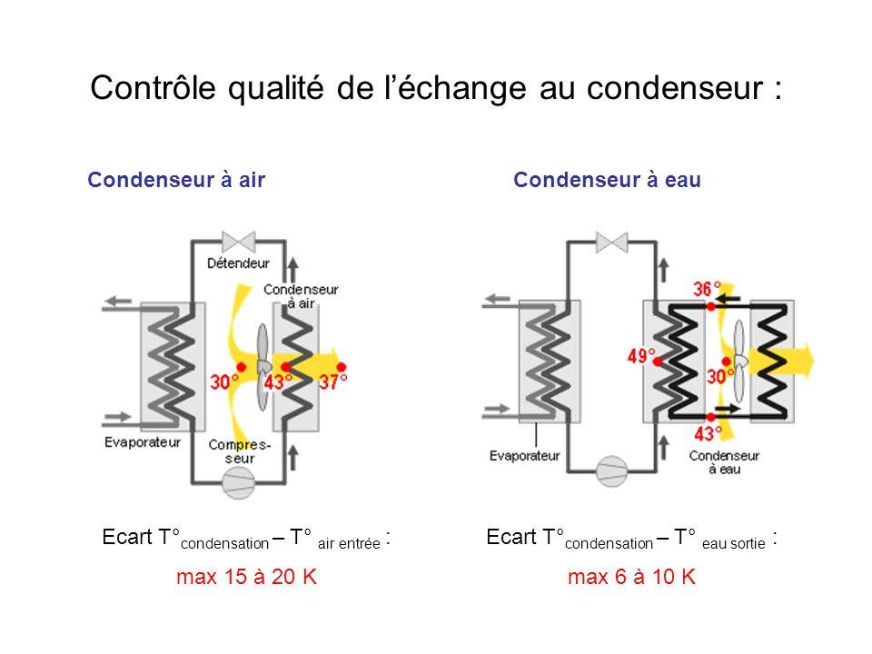 Contrôle qualité de l'échange au condenseur :