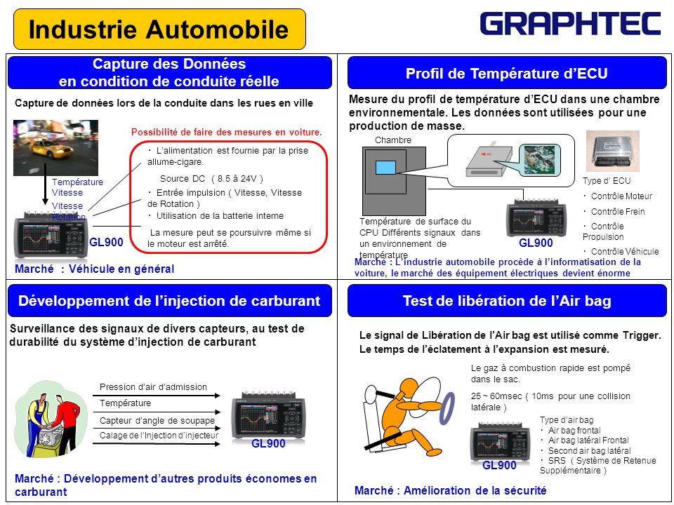 Industrie Automobile Profil de Température d'ECU Capture des Données