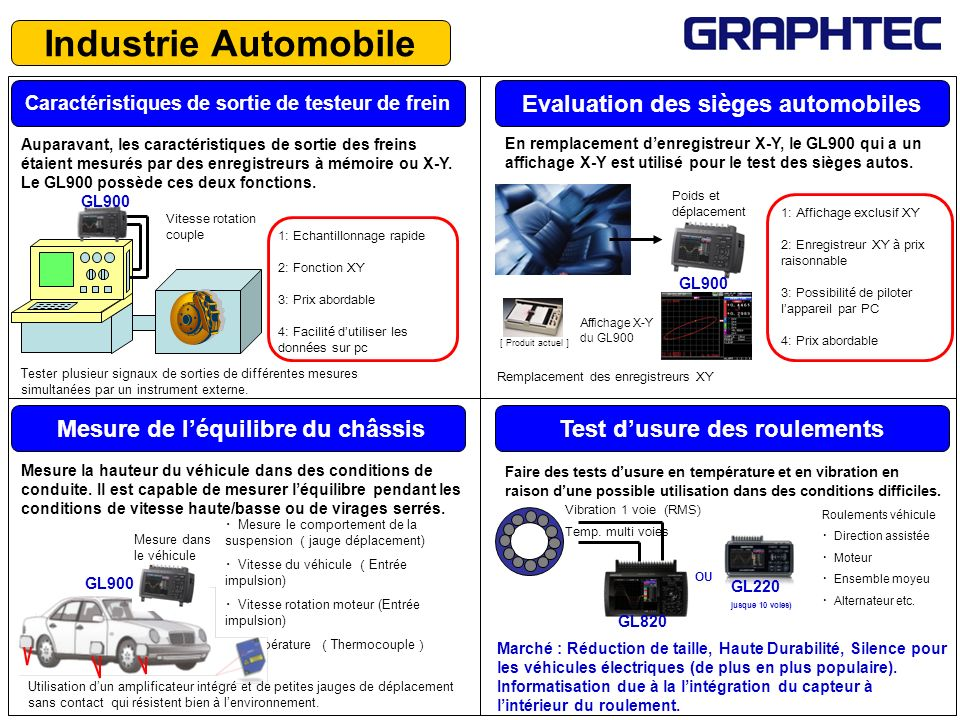 Industrie Automobile Evaluation des sièges automobiles