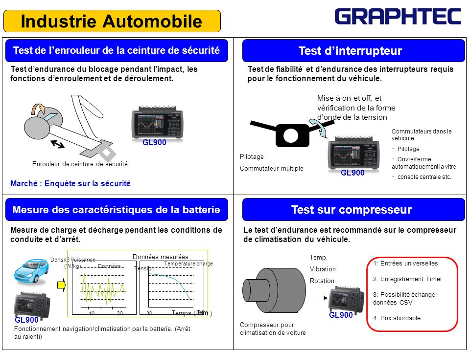 Industrie Automobile Test d'interrupteur Test sur compresseur
