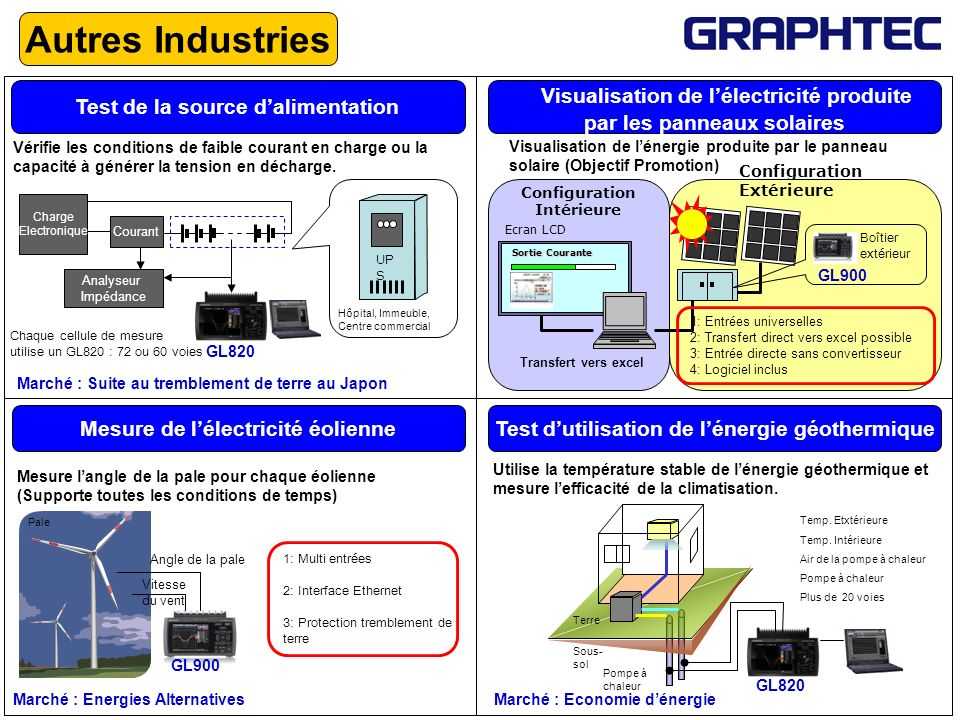 Autres Industries Visualisation de l'électricité produite