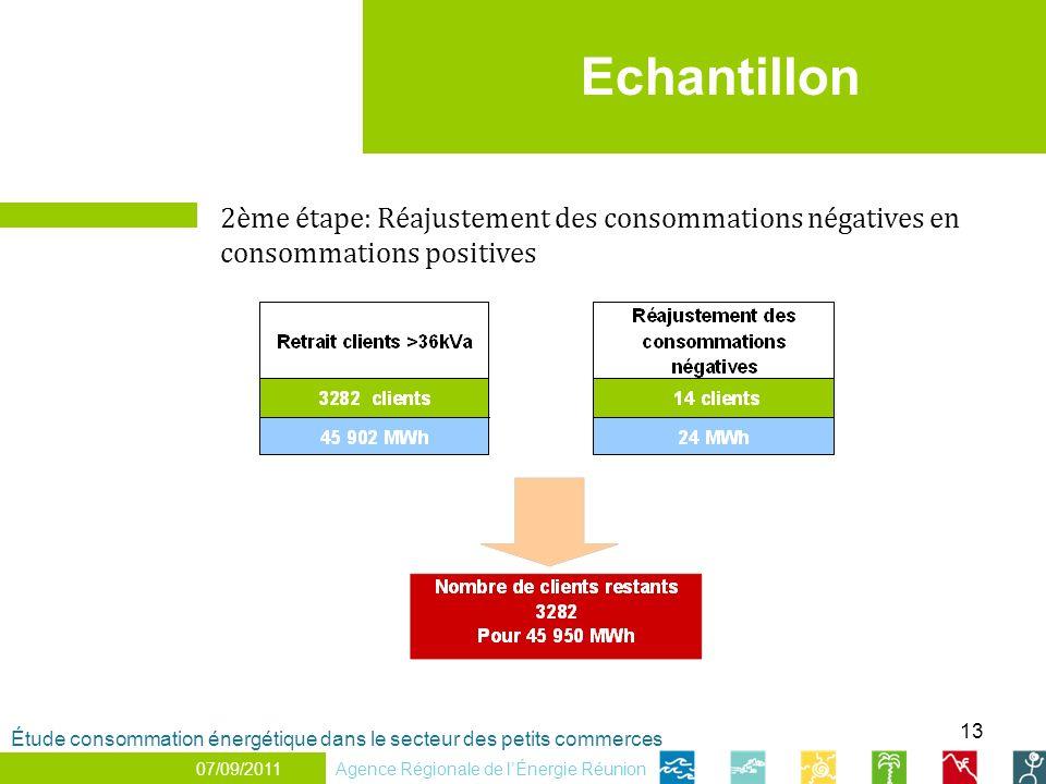 Echantillon 2ème étape: Réajustement des consommations négatives en consommations positives.