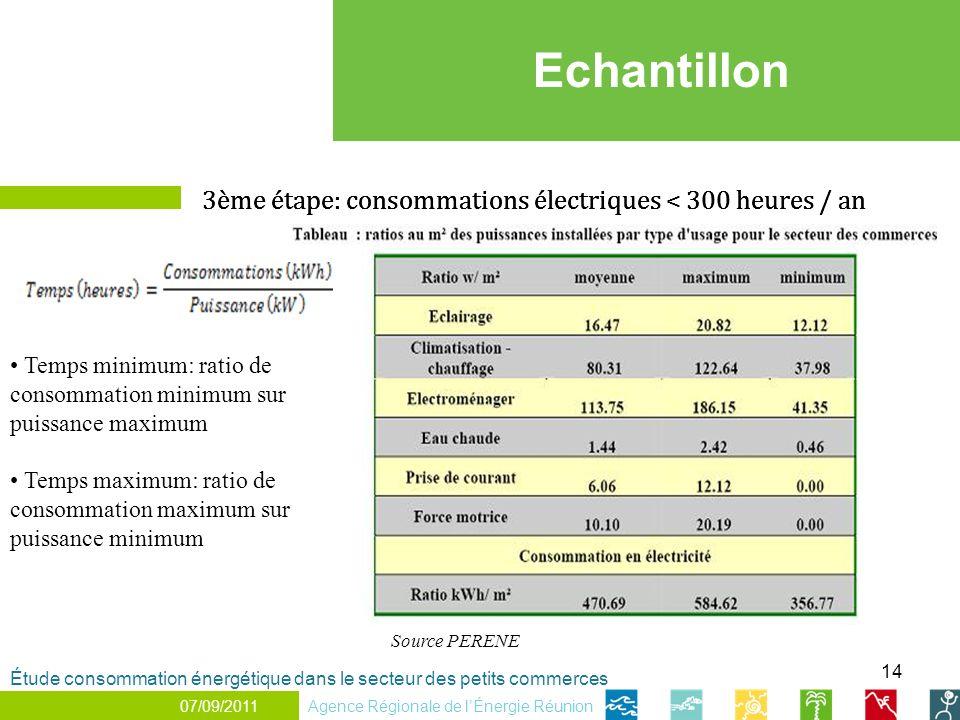 Echantillon 3ème étape: consommations électriques < 300 heures / an
