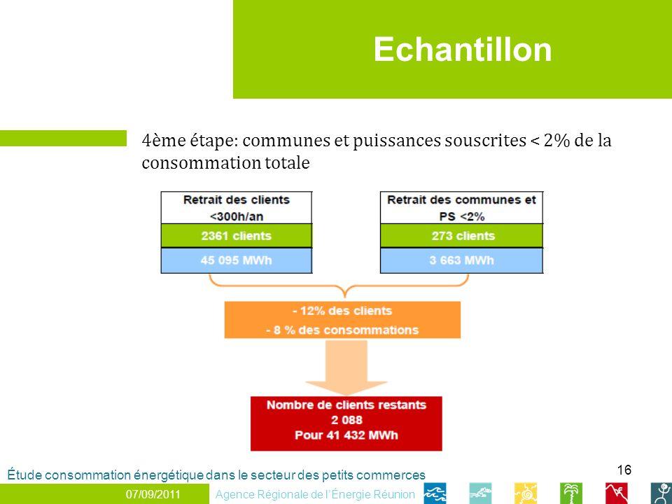 Echantillon 4ème étape: communes et puissances souscrites < 2% de la consommation totale.