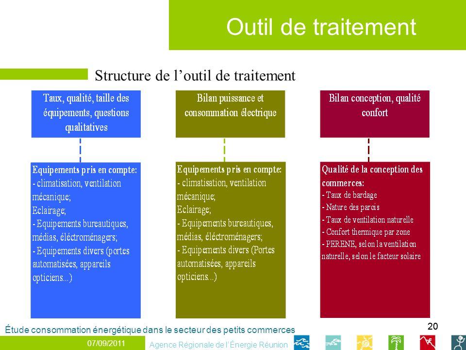 Outil de traitement Structure de l'outil de traitement 20