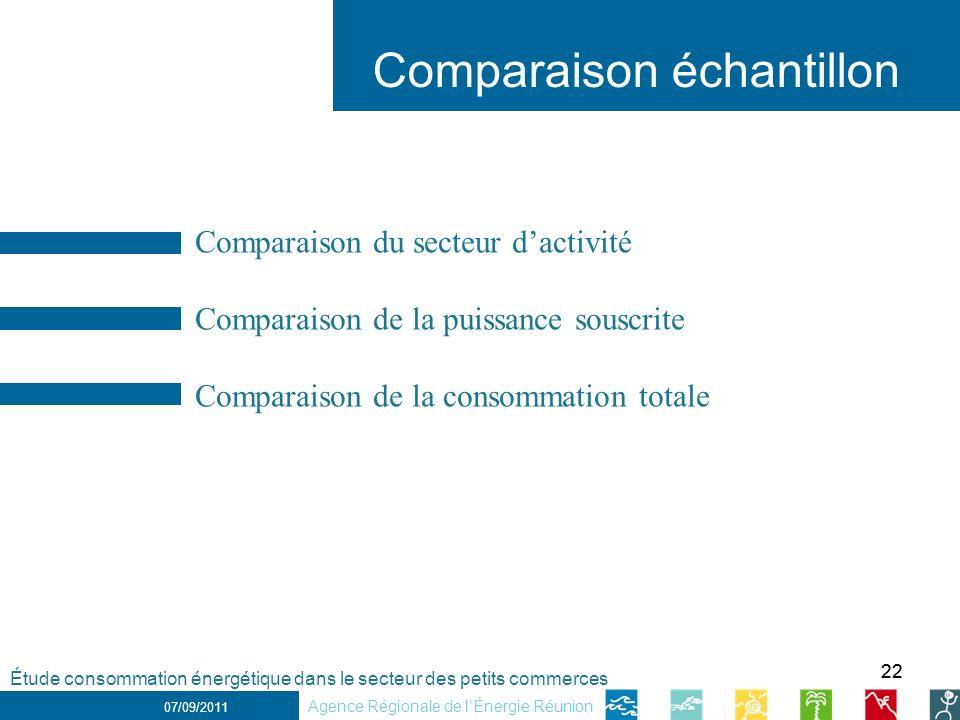 Comparaison échantillon
