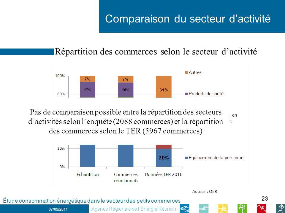 Répartition des commerces selon le secteur d'activité