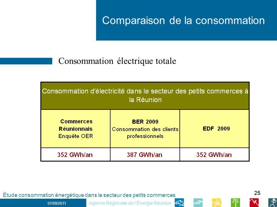 Comparaison de la consommation
