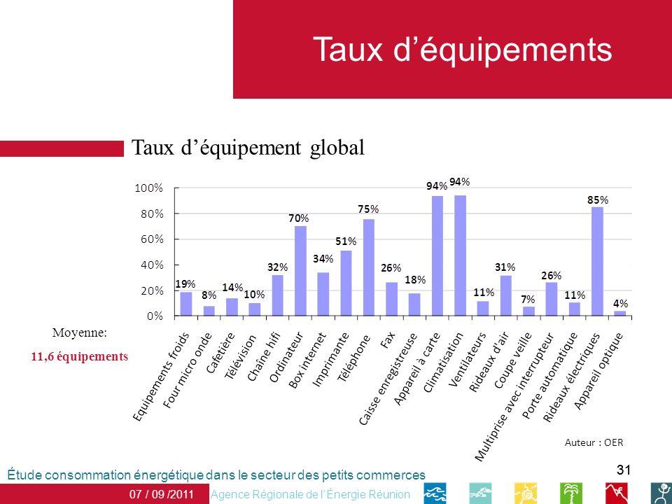 Taux d'équipements Taux d'équipement global Moyenne: 11,6 équipements