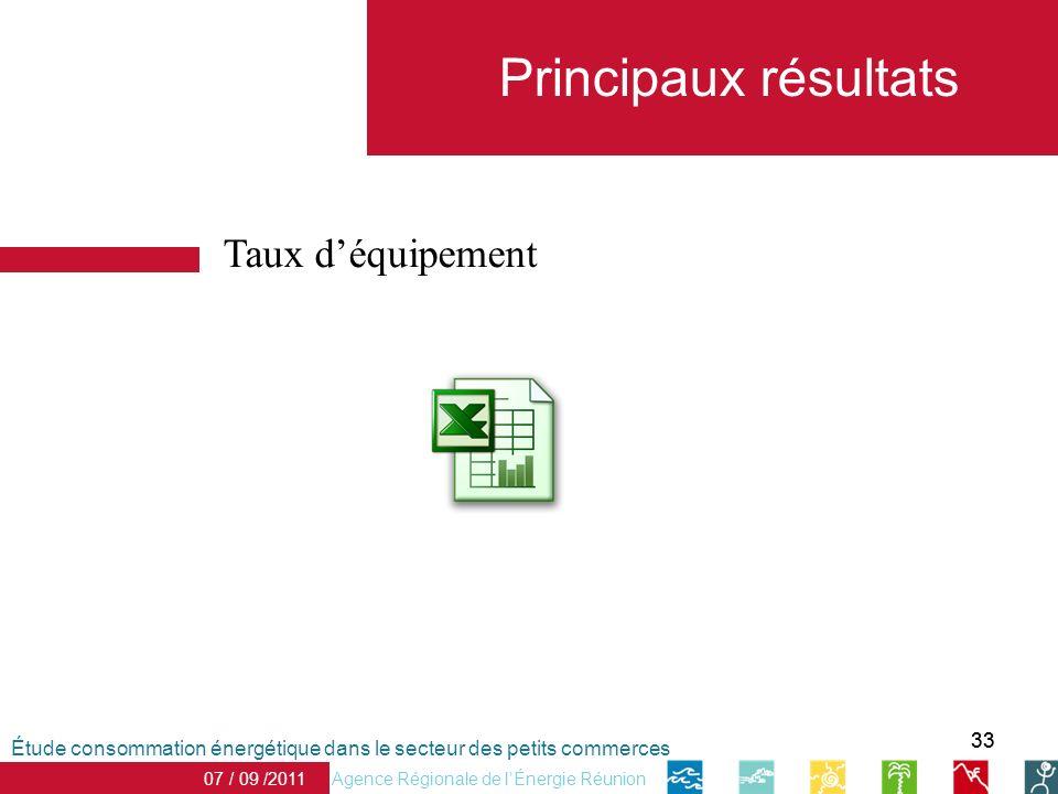 Principaux résultats Taux d'équipement 33
