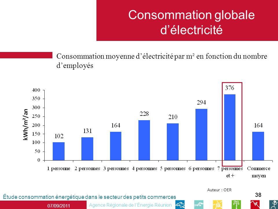 Consommation globale d'électricité