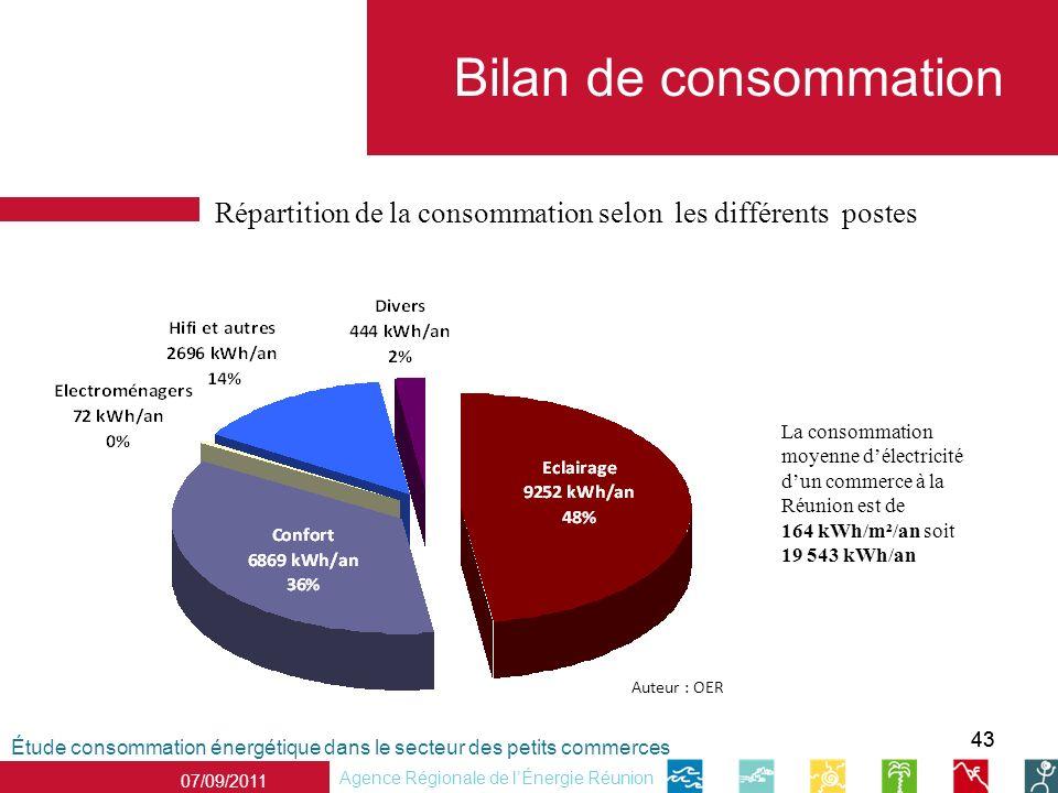 Bilan de consommation Répartition de la consommation selon les différents postes.