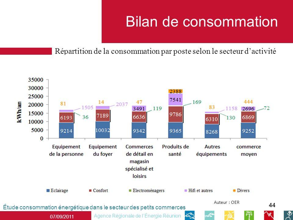 Bilan de consommation Répartition de la consommation par poste selon le secteur d'activité. Auteur : OER.