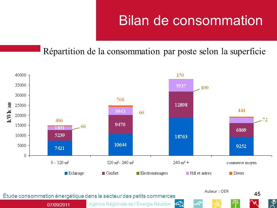 Bilan de consommation Répartition de la consommation par poste selon la superficie. Auteur : OER. 45.