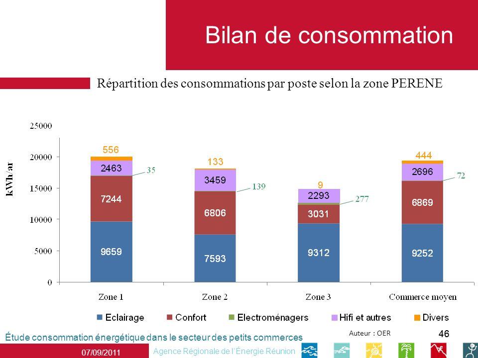 Bilan de consommation Répartition des consommations par poste selon la zone PERENE. Répartition des consommations par poste selon la zone PERENE.