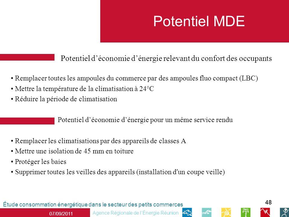 Potentiel MDE Potentiel d'économie d'énergie relevant du confort des occupants.
