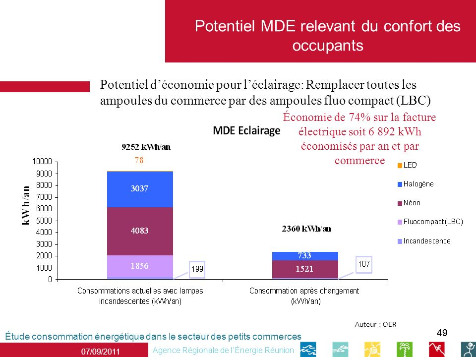 Potentiel MDE relevant du confort des occupants