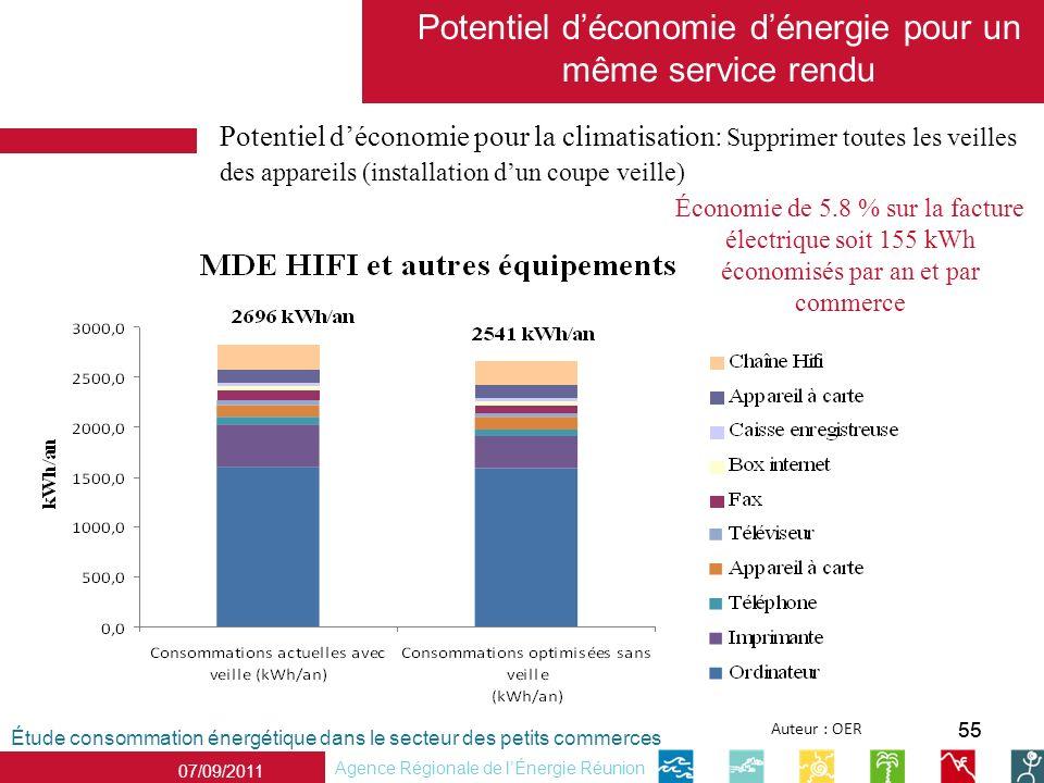 Potentiel d'économie d'énergie pour un même service rendu