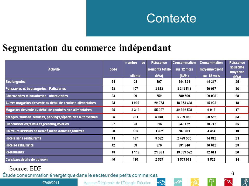Contexte Segmentation du commerce indépendant Source: EDF 6