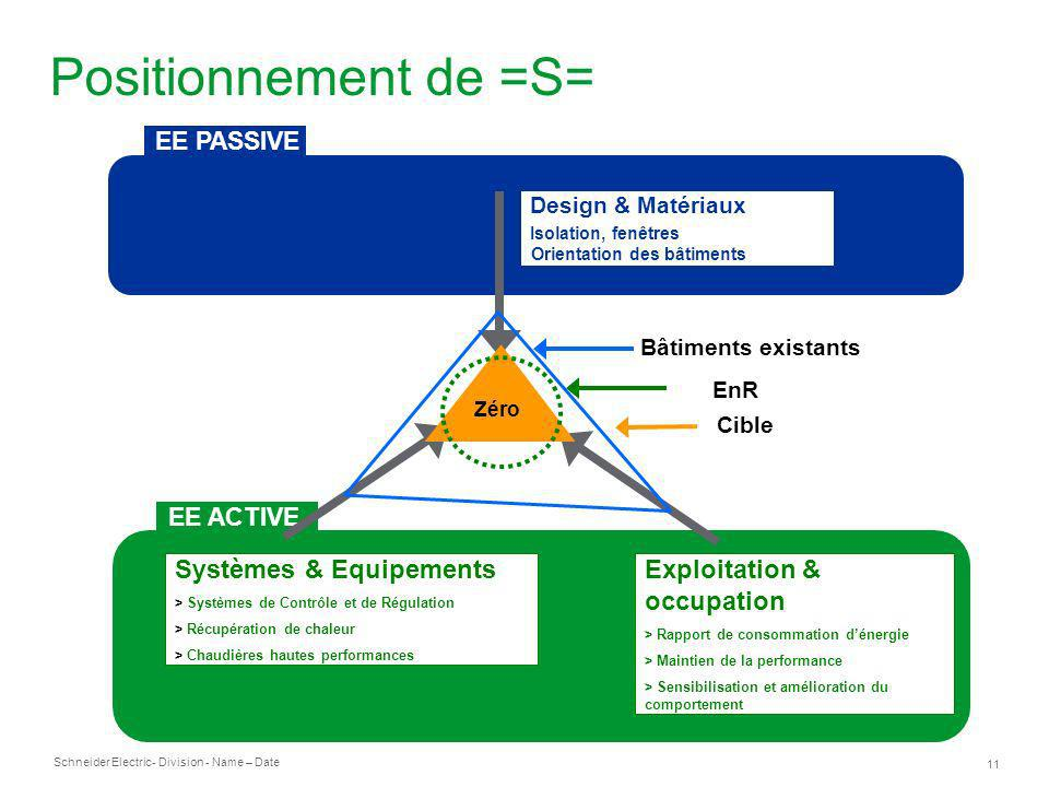 Positionnement de =S= Systèmes & Equipements Exploitation & occupation