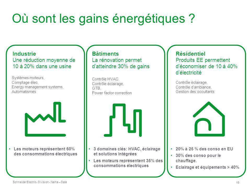 Où sont les gains énergétiques