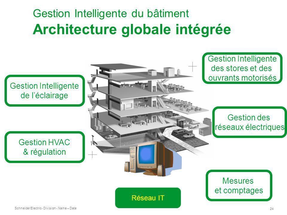 Gestion Intelligente du bâtiment Architecture globale intégrée